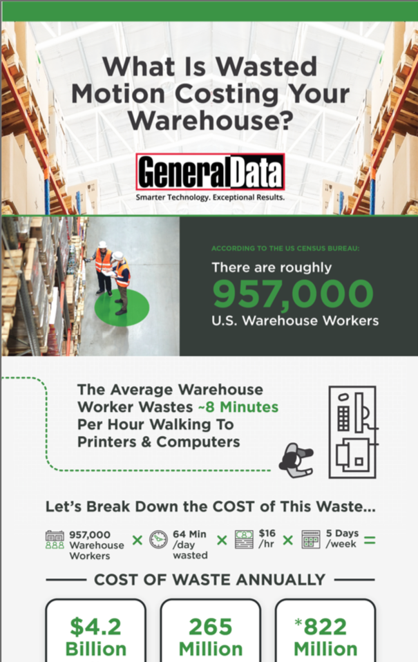 What Is Wasted Motion Costing Your Warehouse Infographic