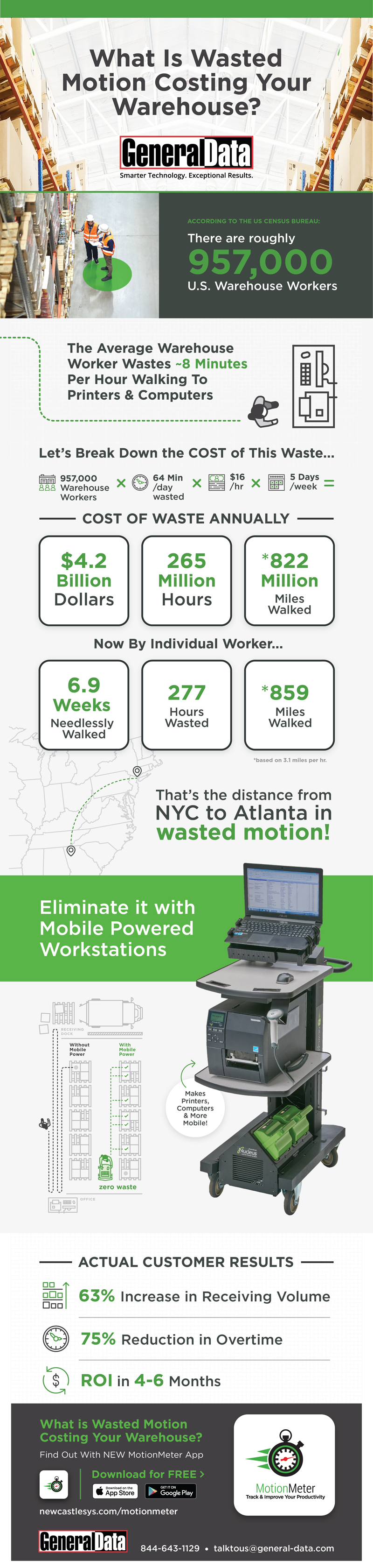 What Is Wasted Motion Costing Your Warehouse?