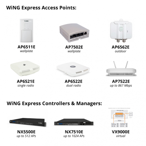 WiNG Express Product Portfolio